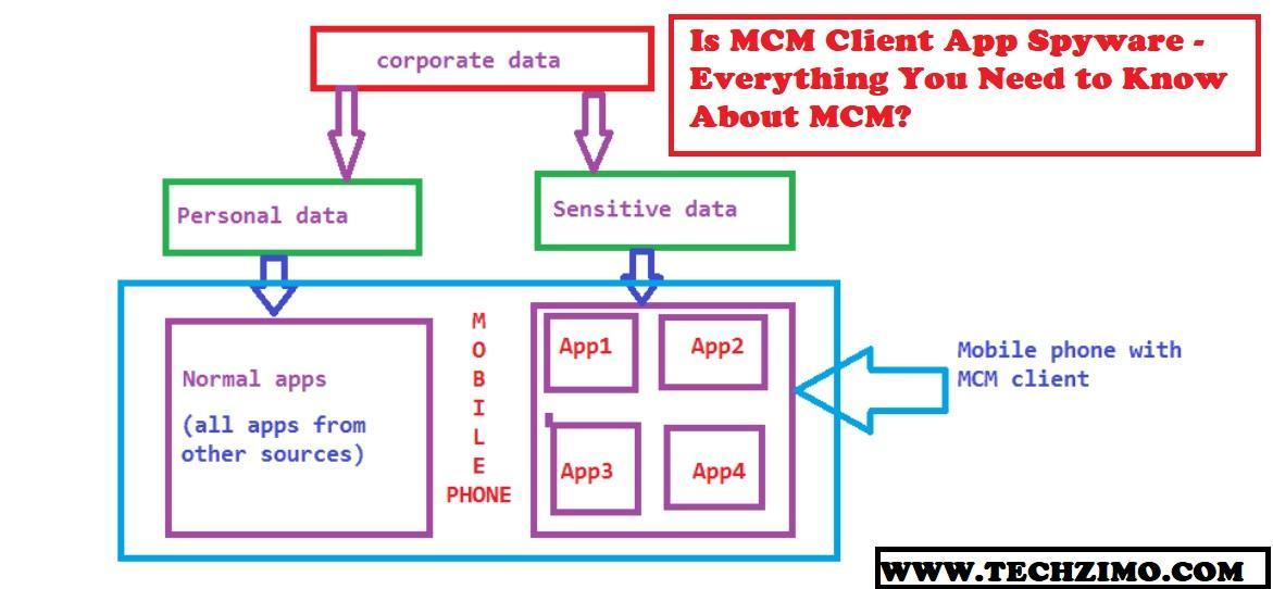 MCM Client App